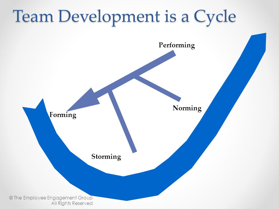 Team Development is a Cycle
