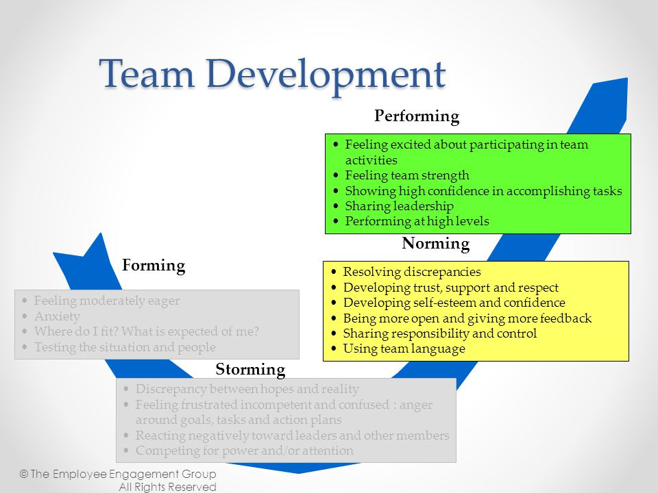 Team Development Performing Norming Forming Storming