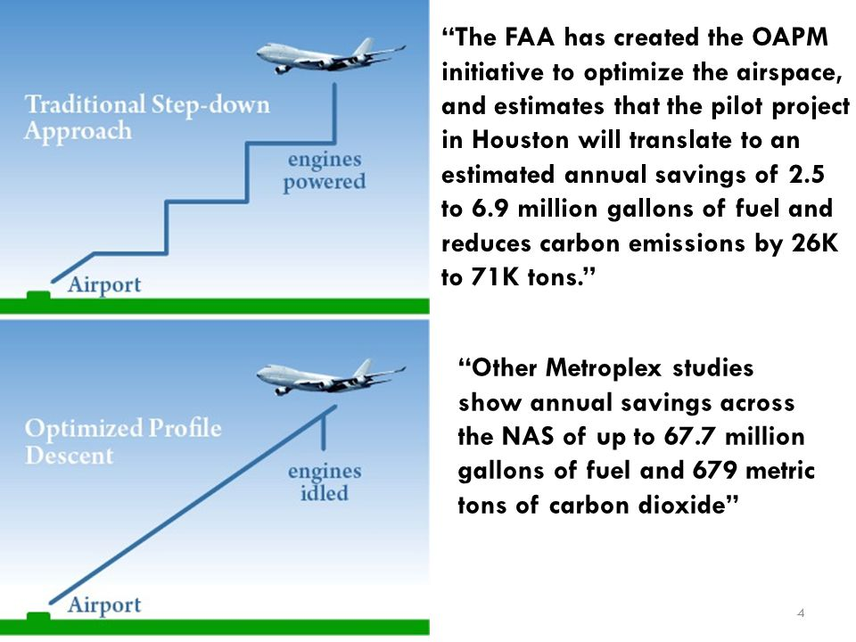 The FAA has created the OAPM initiative to optimize the airspace, and estimates that the pilot project in Houston will translate to an estimated annual savings of 2.5 to 6.9 million gallons of fuel and reduces carbon emissions by 26K to 71K tons.