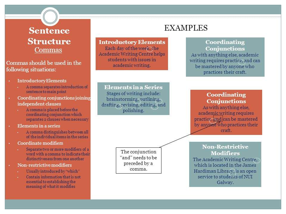 Sentence Structure EXAMPLES Commas Introductory Elements