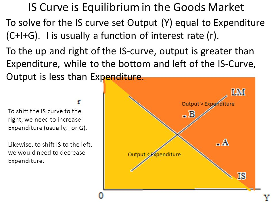 IS Curve is Equilibrium in the Goods Market