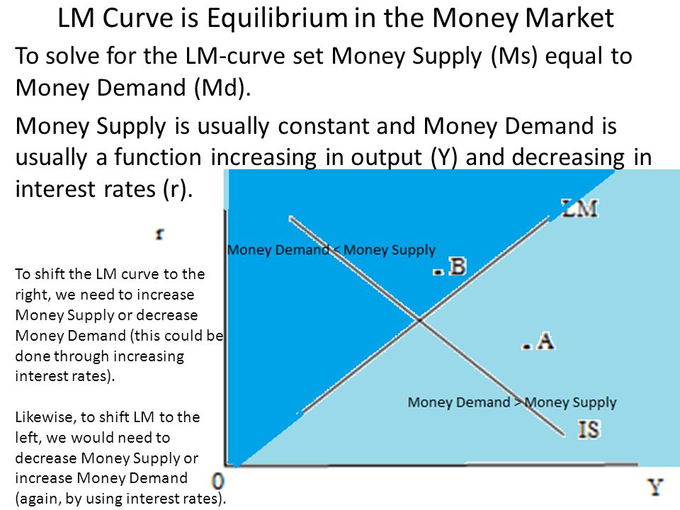 LM Curve is Equilibrium in the Money Market