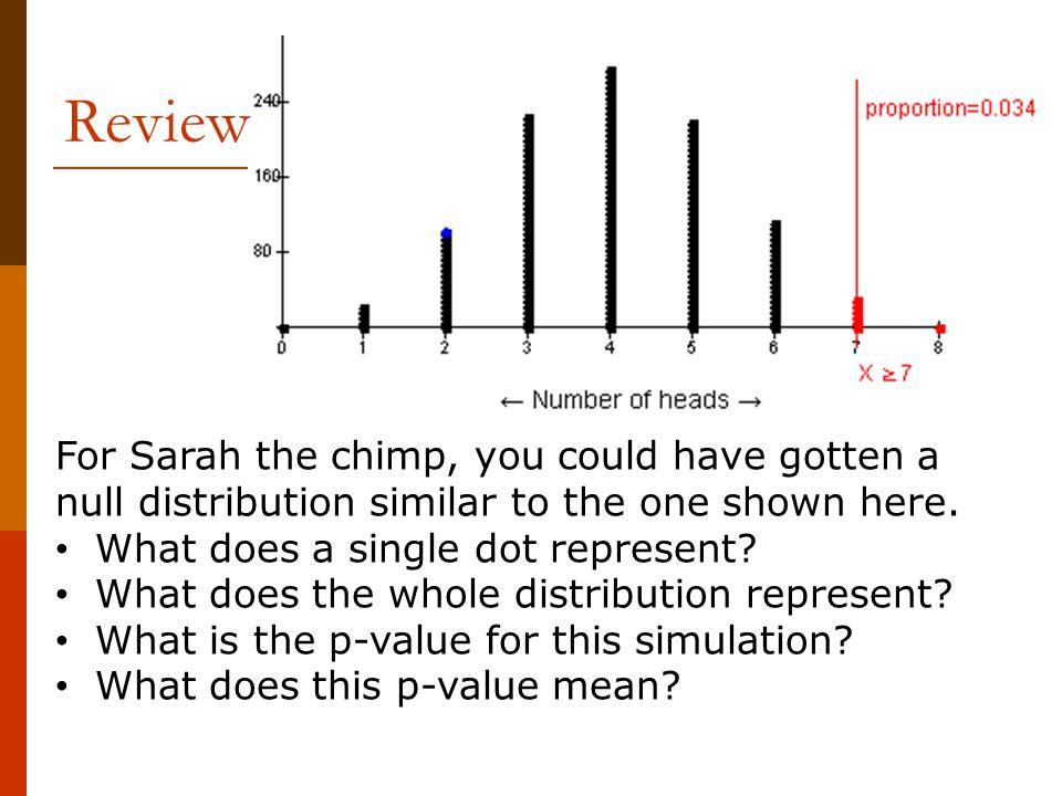 Review For Sarah the chimp, you could have gotten a null distribution similar to the one shown here.
