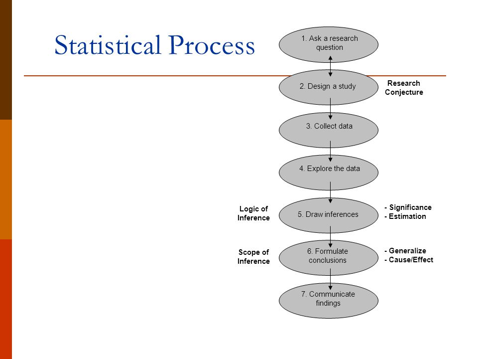Statistical Process Logic of Inference Scope of - Significance