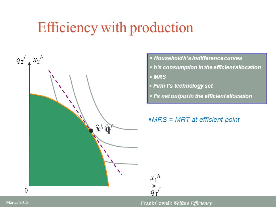 Efficiency with production