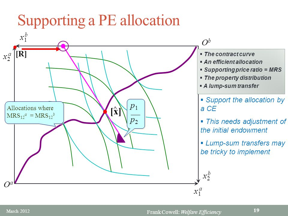 Supporting a PE allocation