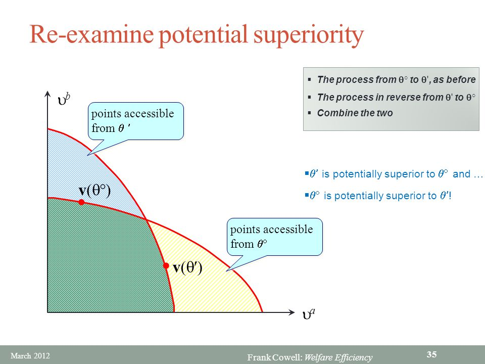 Re-examine potential superiority