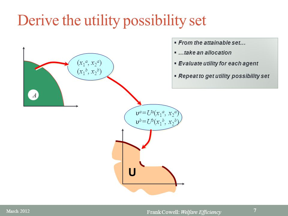 Derive the utility possibility set