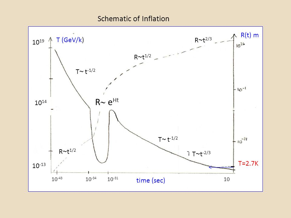 R eHt Schematic of Inflation R(t) m T (GeV/k) Rt2/3 1019 Rt1/2