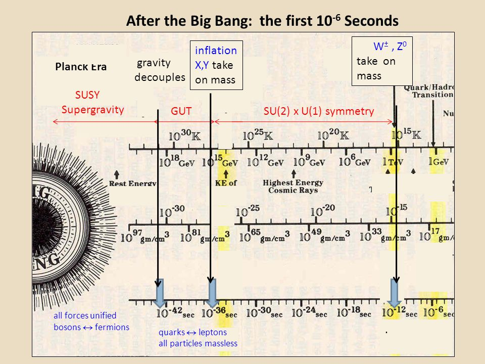 After the Big Bang: the first 10-6 Seconds