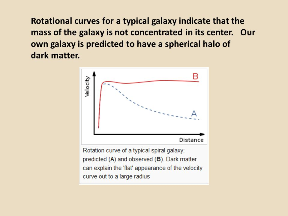Rotational curves for a typical galaxy indicate that the