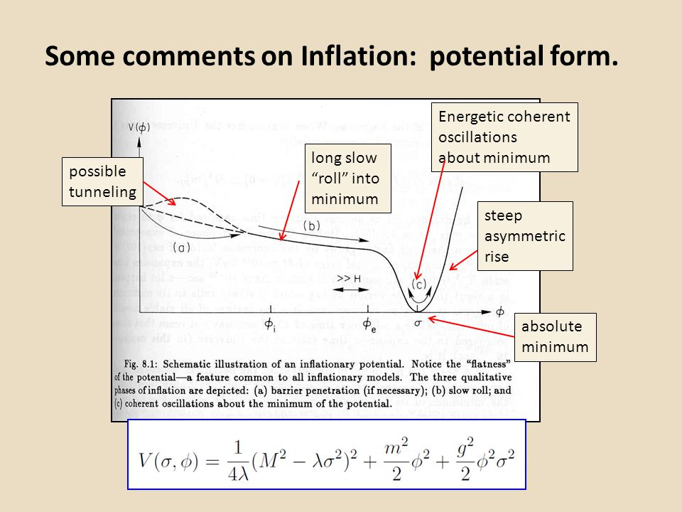Some comments on Inflation: potential form.