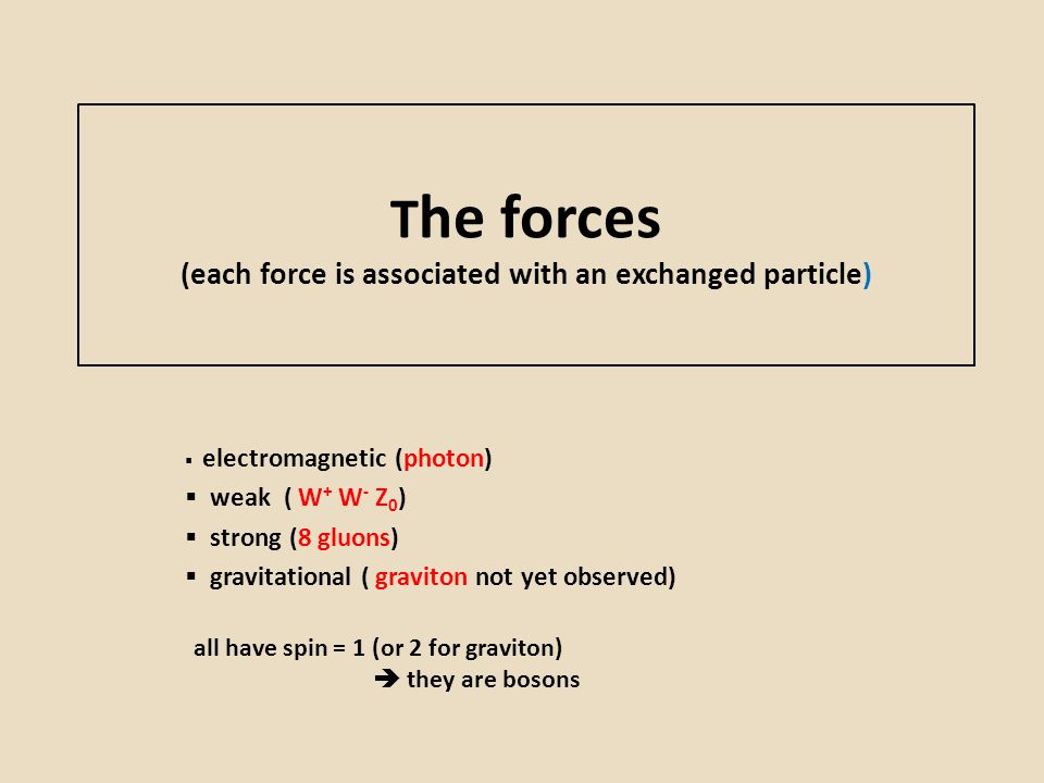 The forces (each force is associated with an exchanged particle)