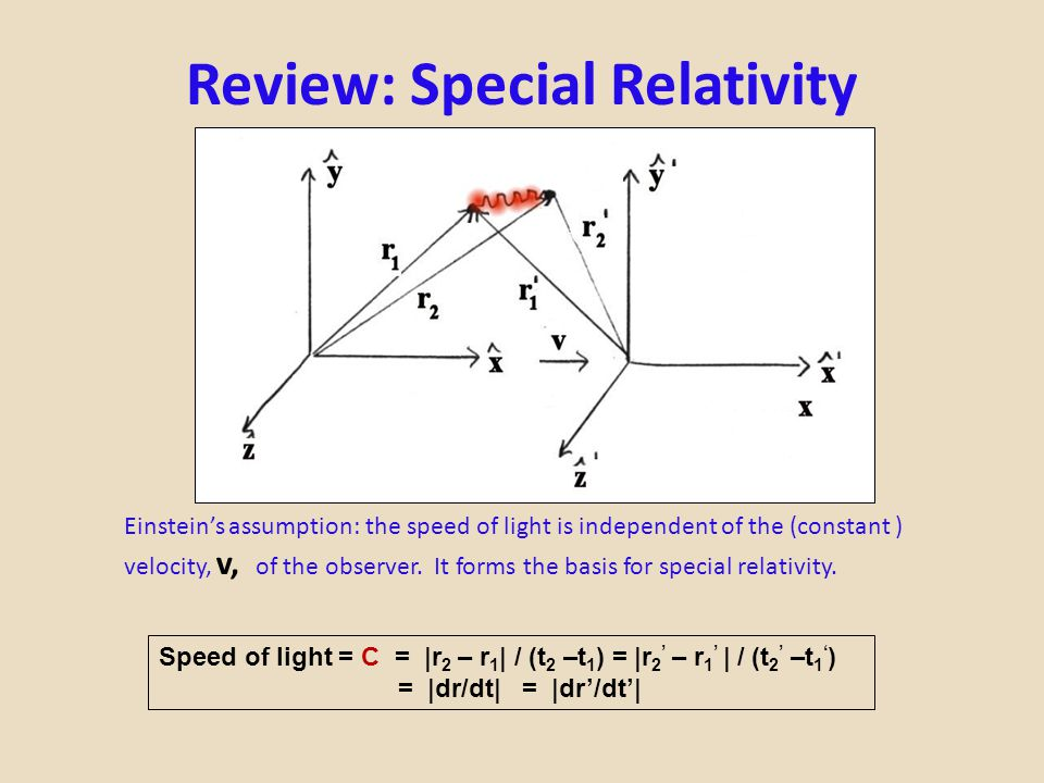 Review: Special Relativity