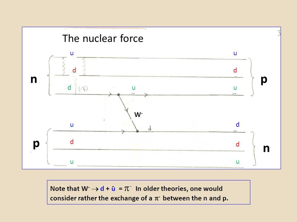 n p p n The nuclear force u u d d d u u W- u d d d u u