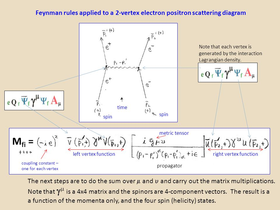 Feynman rules applied to a 2-vertex electron positron scattering diagram