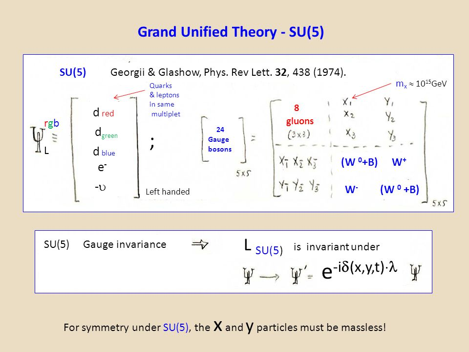e-i(x,y,t) ; Grand Unified Theory - SU(5) d red dgreen d blue e- -