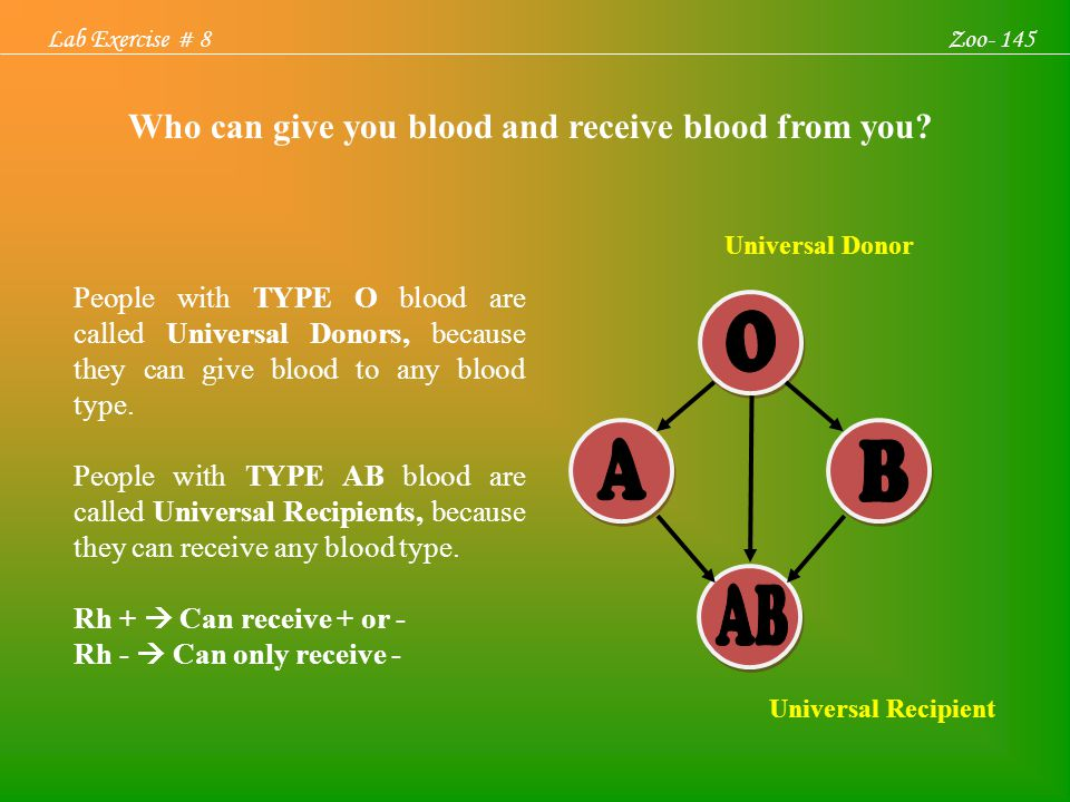 Who can give you blood and receive blood from you