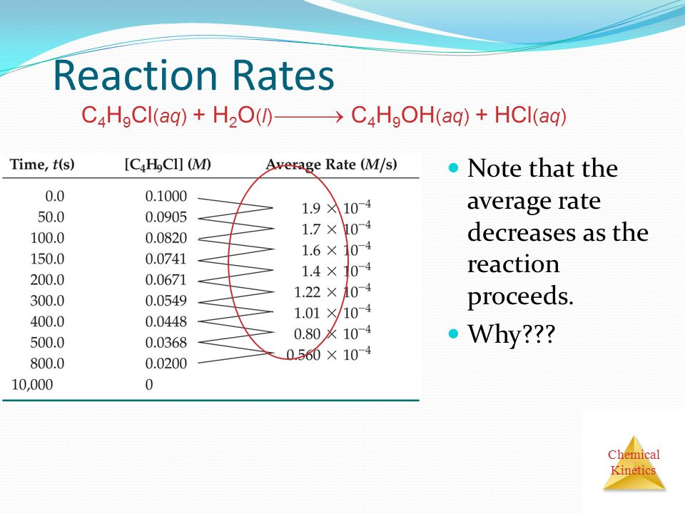 Reaction Rates C4H9Cl(aq) + H2O(l)  C4H9OH(aq) + HCl(aq) Note that the average rate decreases as the reaction proceeds.