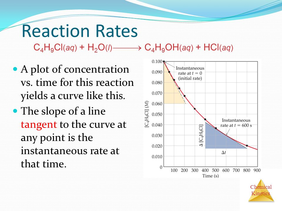 Reaction Rates C4H9Cl(aq) + H2O(l)  C4H9OH(aq) + HCl(aq) A plot of concentration vs. time for this reaction yields a curve like this.