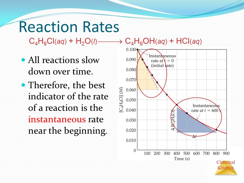 Reaction Rates All reactions slow down over time.