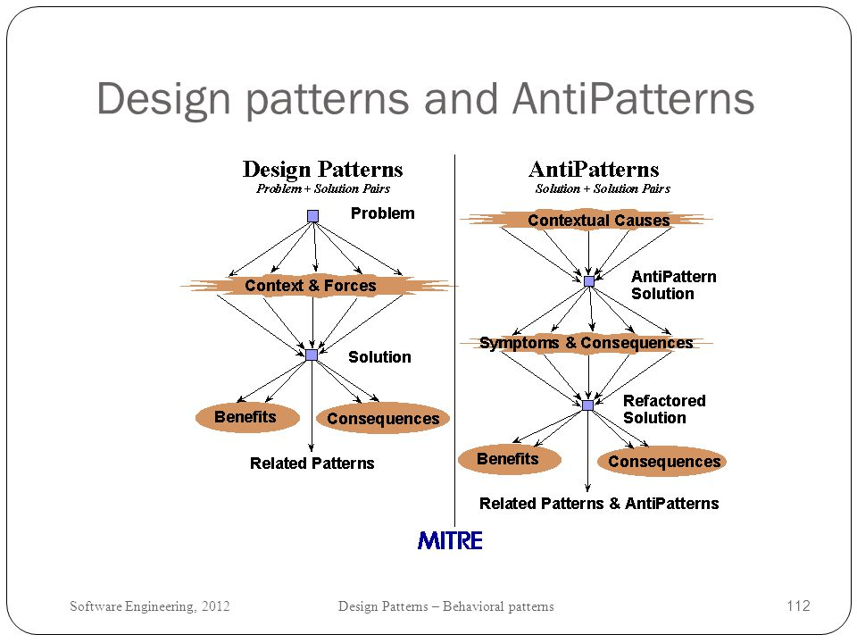 Design patterns and AntiPatterns
