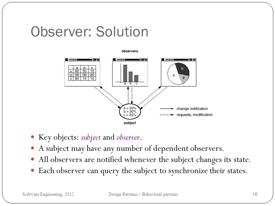 Observer: Solution Key objects: subject and observer.