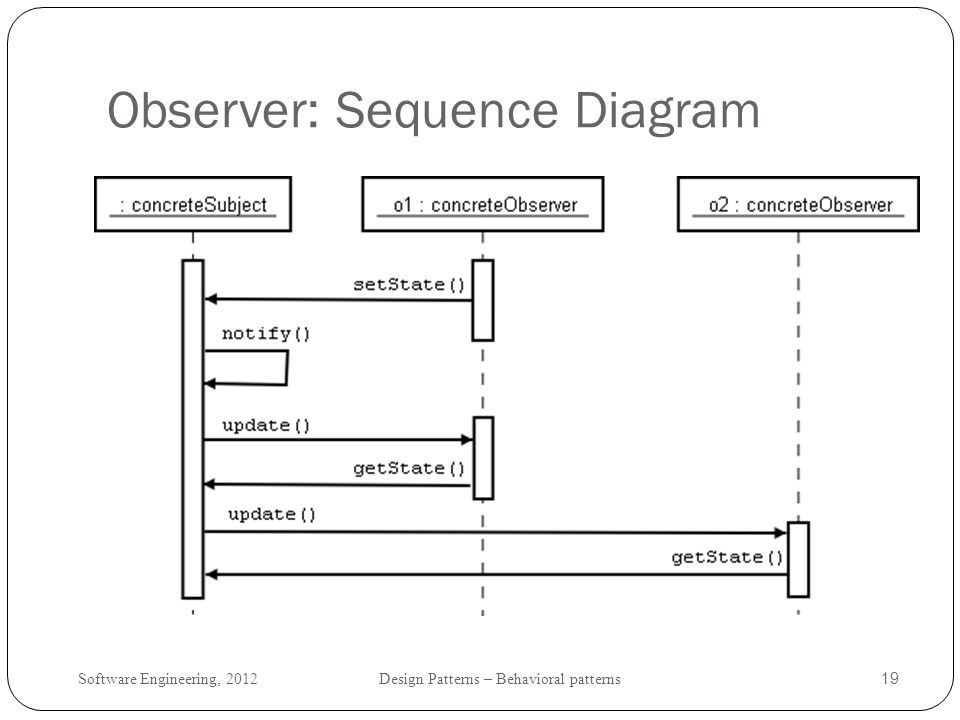 Observer: Sequence Diagram