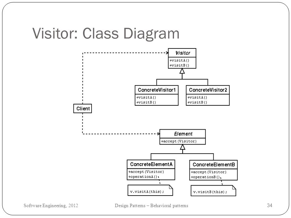 Visitor: Class Diagram