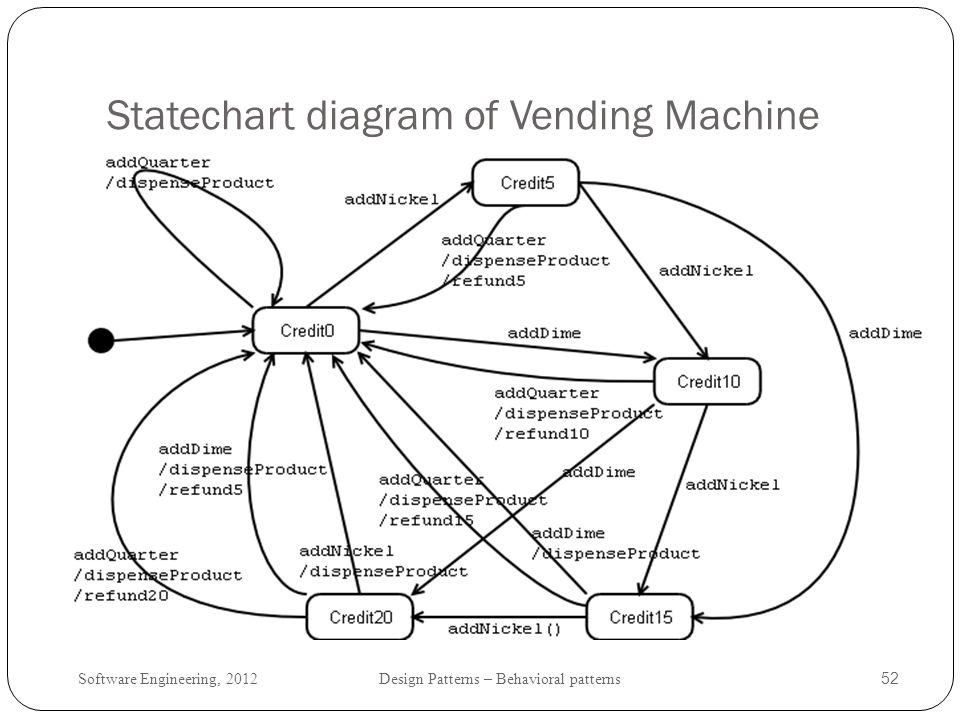 Statechart diagram of Vending Machine