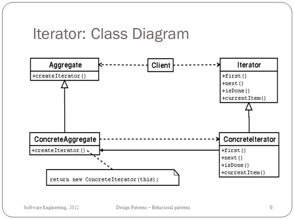 Iterator: Class Diagram