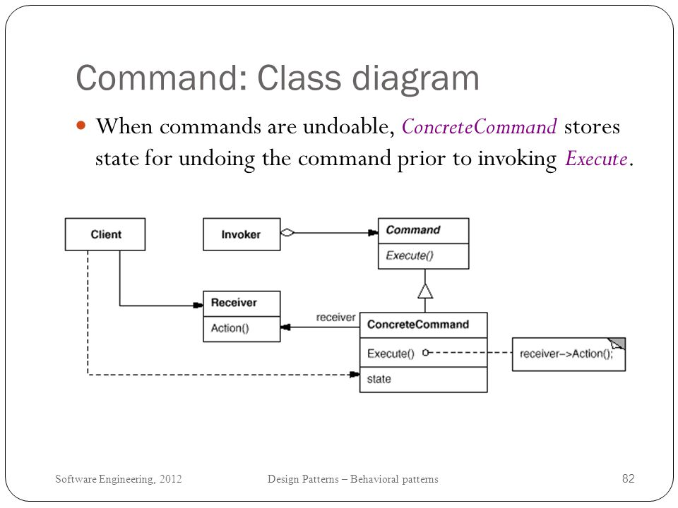 Command: Class diagram