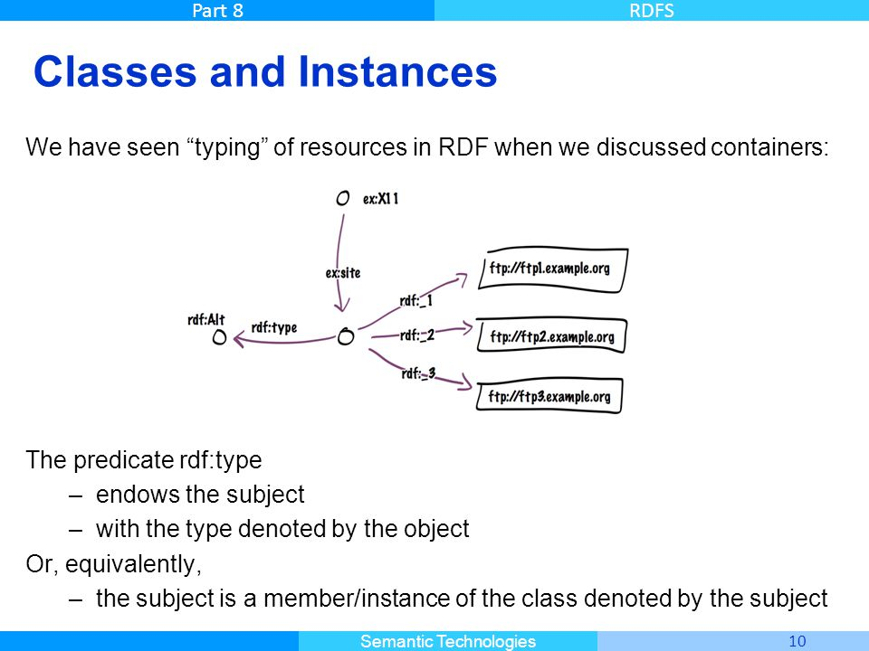 Classes and Instances We have seen typing of resources in RDF when we discussed containers: The predicate rdf:type.