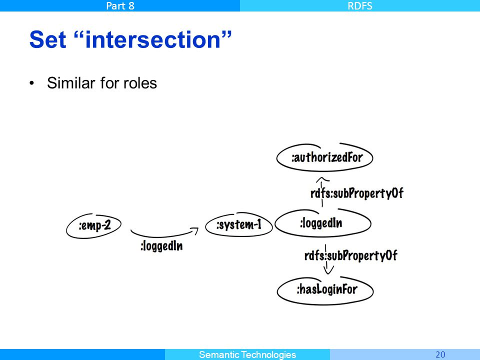 Set intersection Similar for roles