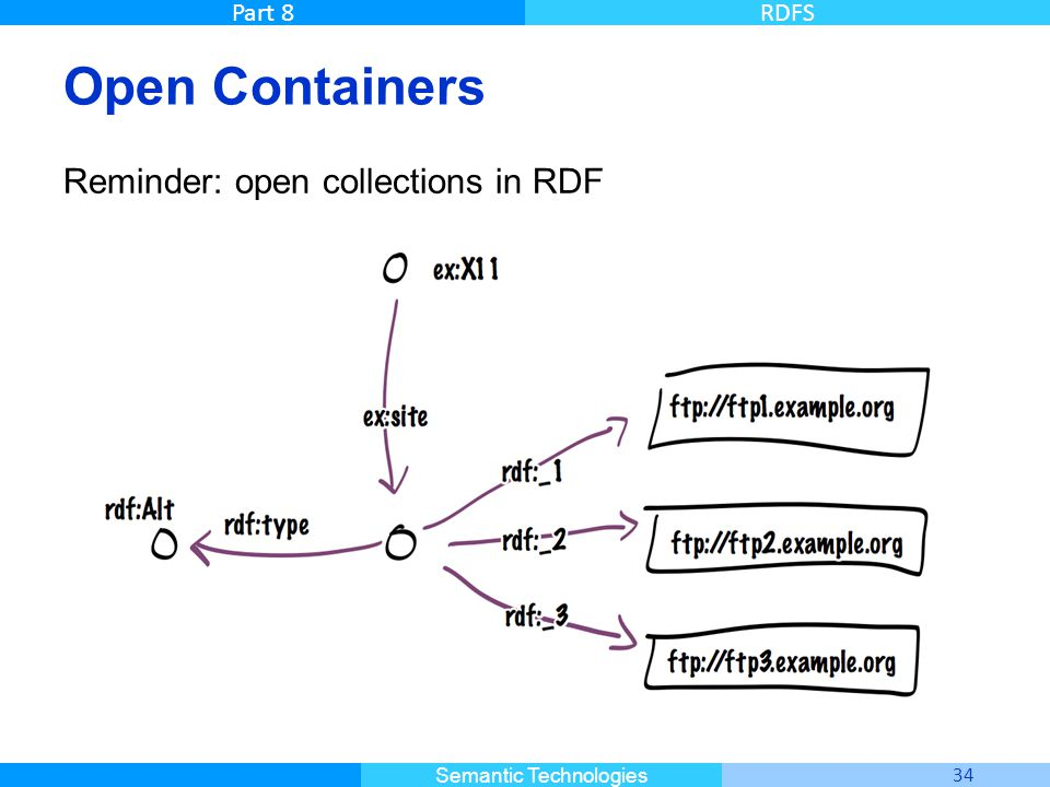 Open Containers Reminder: open collections in RDF