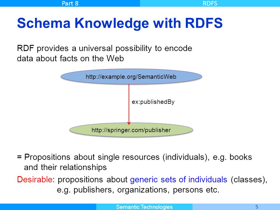 Schema Knowledge with RDFS