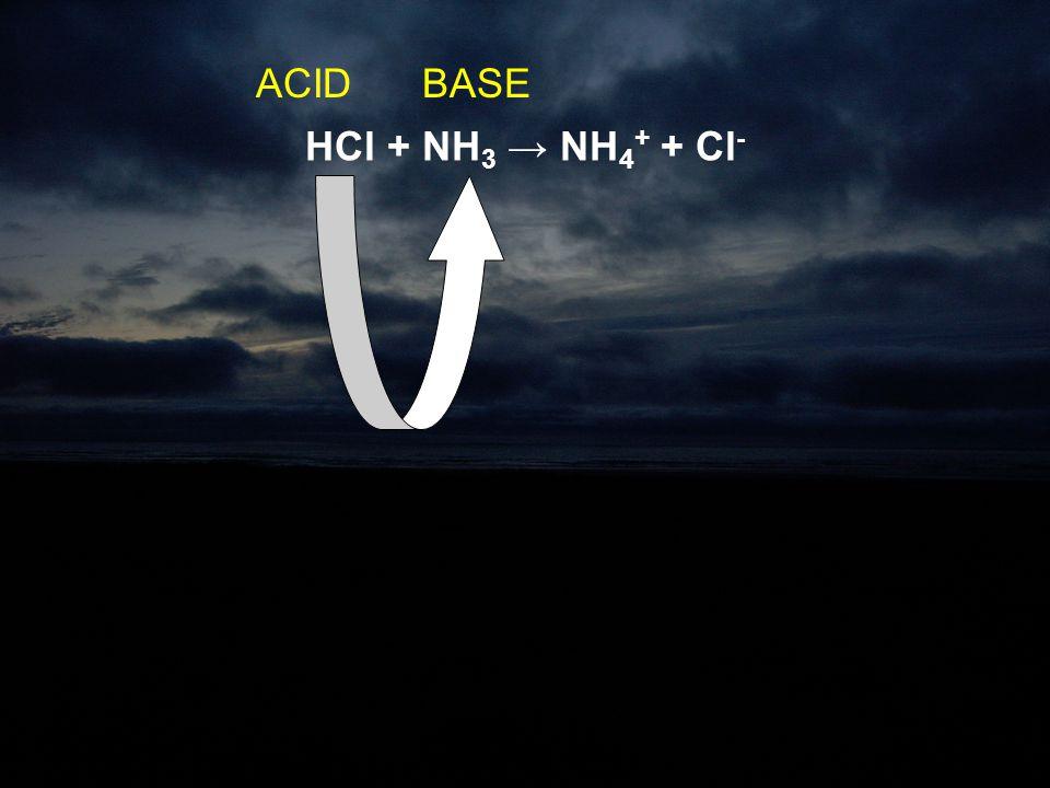 ACID BASE HCl + NH3 → NH4+ + Cl-