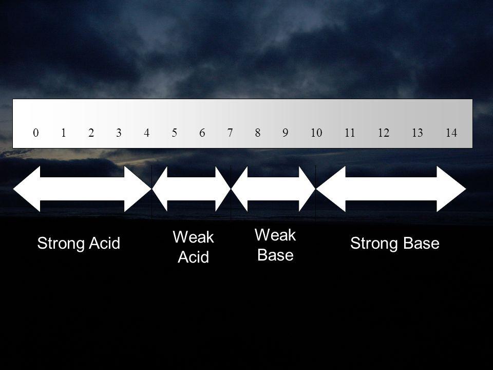 Weak Acid Weak Base Strong Acid Strong Base