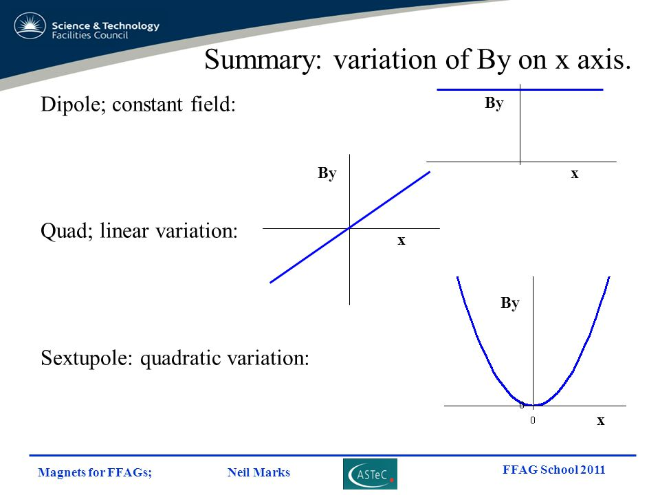 Summary: variation of By on x axis.