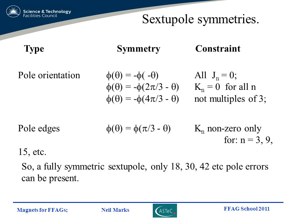 Sextupole symmetries. Type Symmetry Constraint
