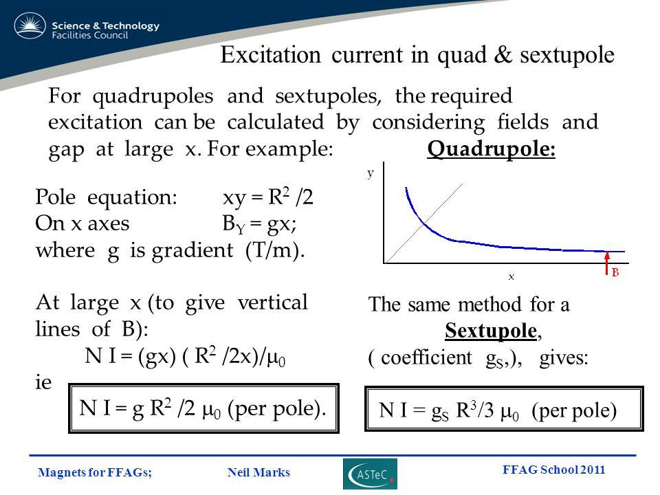 Excitation current in quad & sextupole