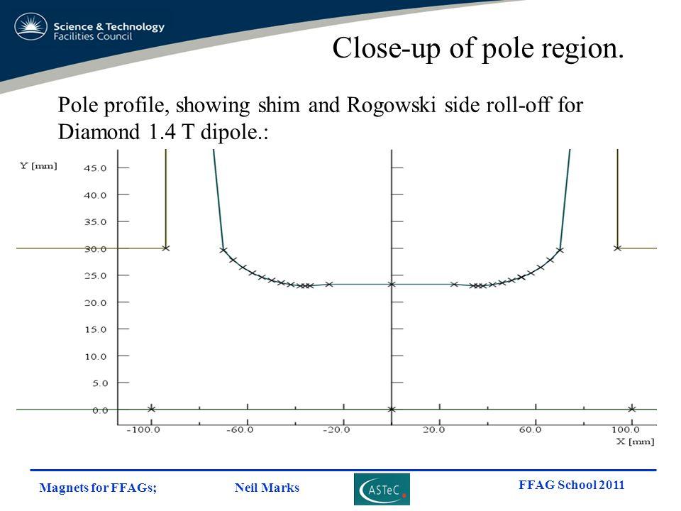 Close-up of pole region.