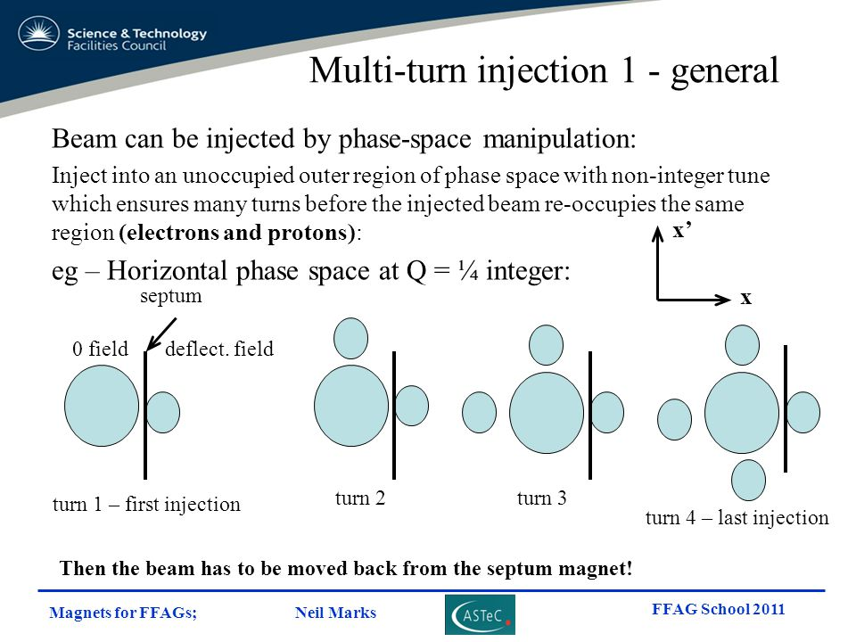 Multi-turn injection 1 - general