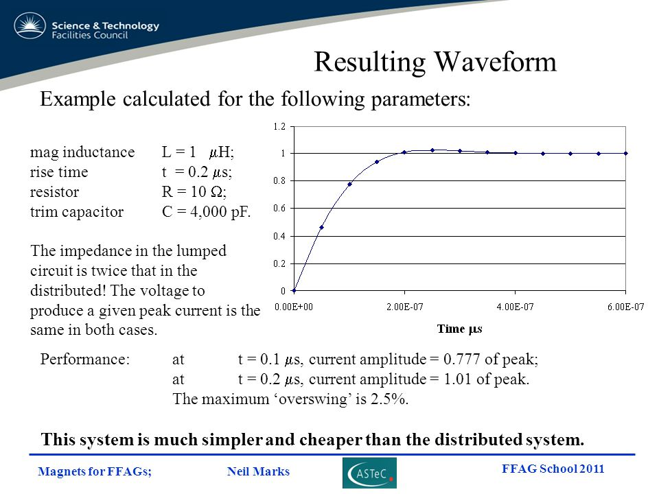 Resulting Waveform Example calculated for the following parameters: