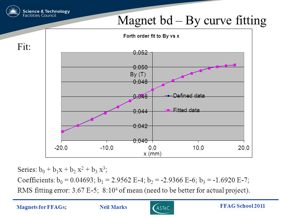 Magnet bd – By curve fitting