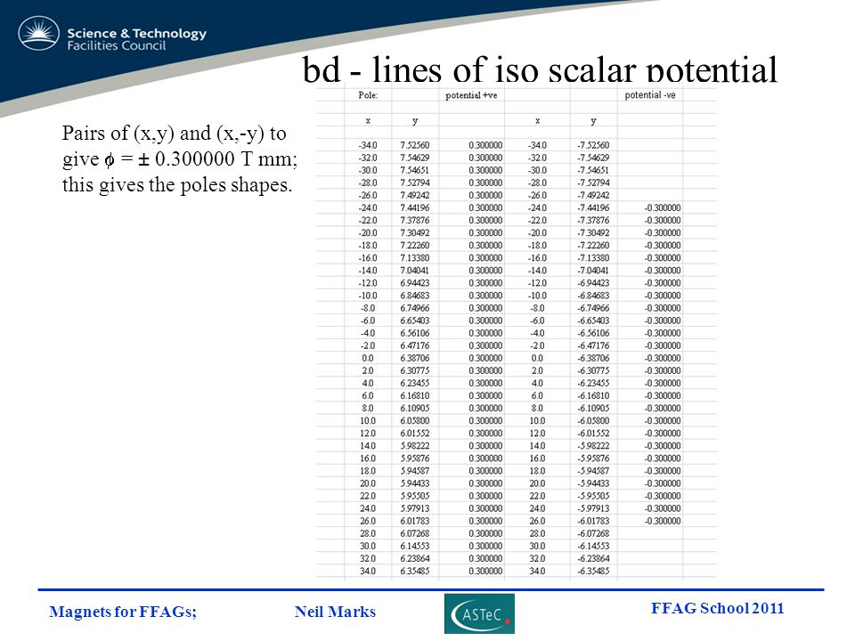 bd - lines of iso scalar potential