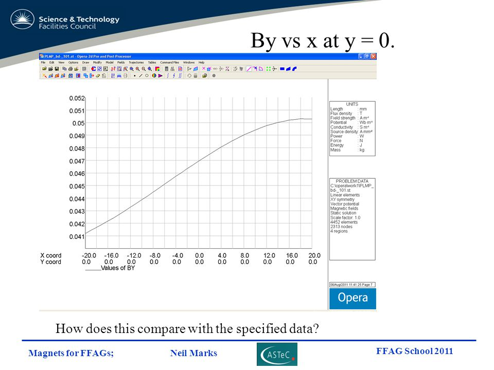 By vs x at y = 0. How does this compare with the specified data
