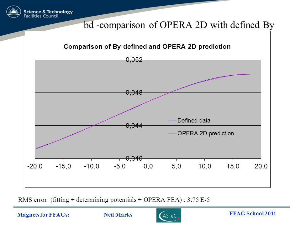 bd -comparison of OPERA 2D with defined By