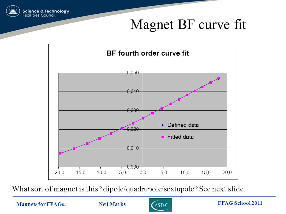 Magnet BF curve fit What sort of magnet is this dipole/quadrupole/sextupole See next slide.
