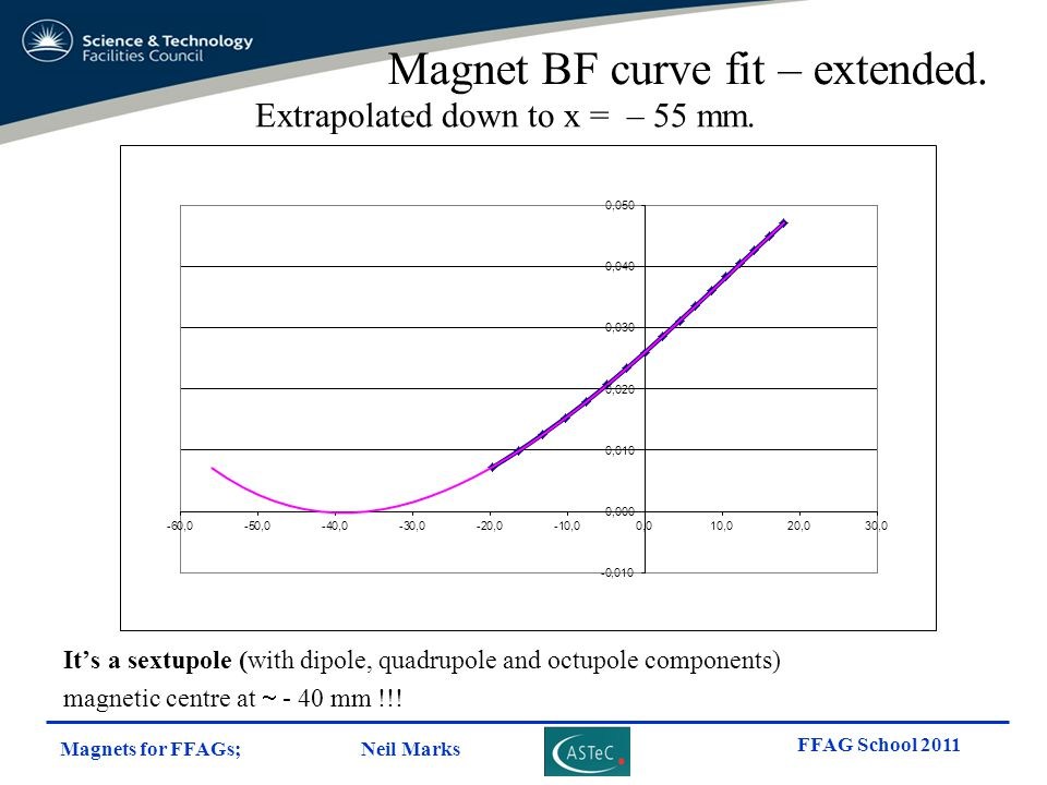Magnet BF curve fit – extended.